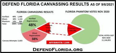 Door-to-Door Canvassing Shows Alarming Results in Six States