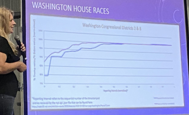 Skagit CO Public Hearing on Election Integrity Exposes WA State Voting Irregularities in 2020 Elections