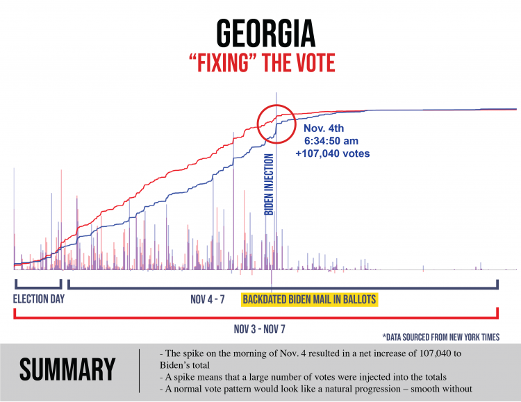 Election Integrity Group Says Ballot Image Analysis in Fulton County Shows 'Provable Fraud' in Audit